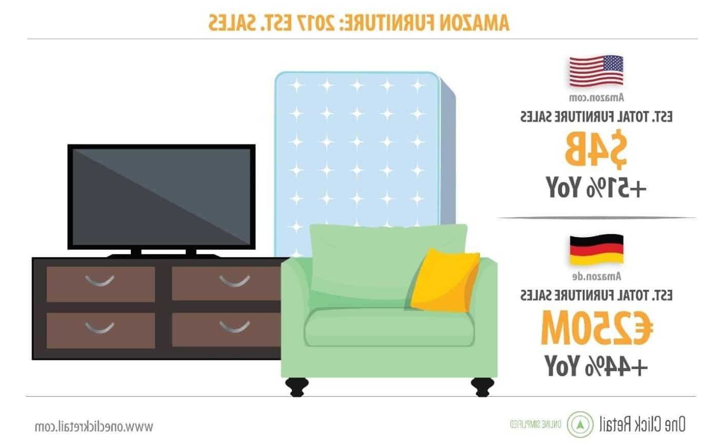 Amazon Muebles Dormitorio Y7du Ignacio GÃ Mez Escobar Consultor Retail Ya Vende 4 Mil