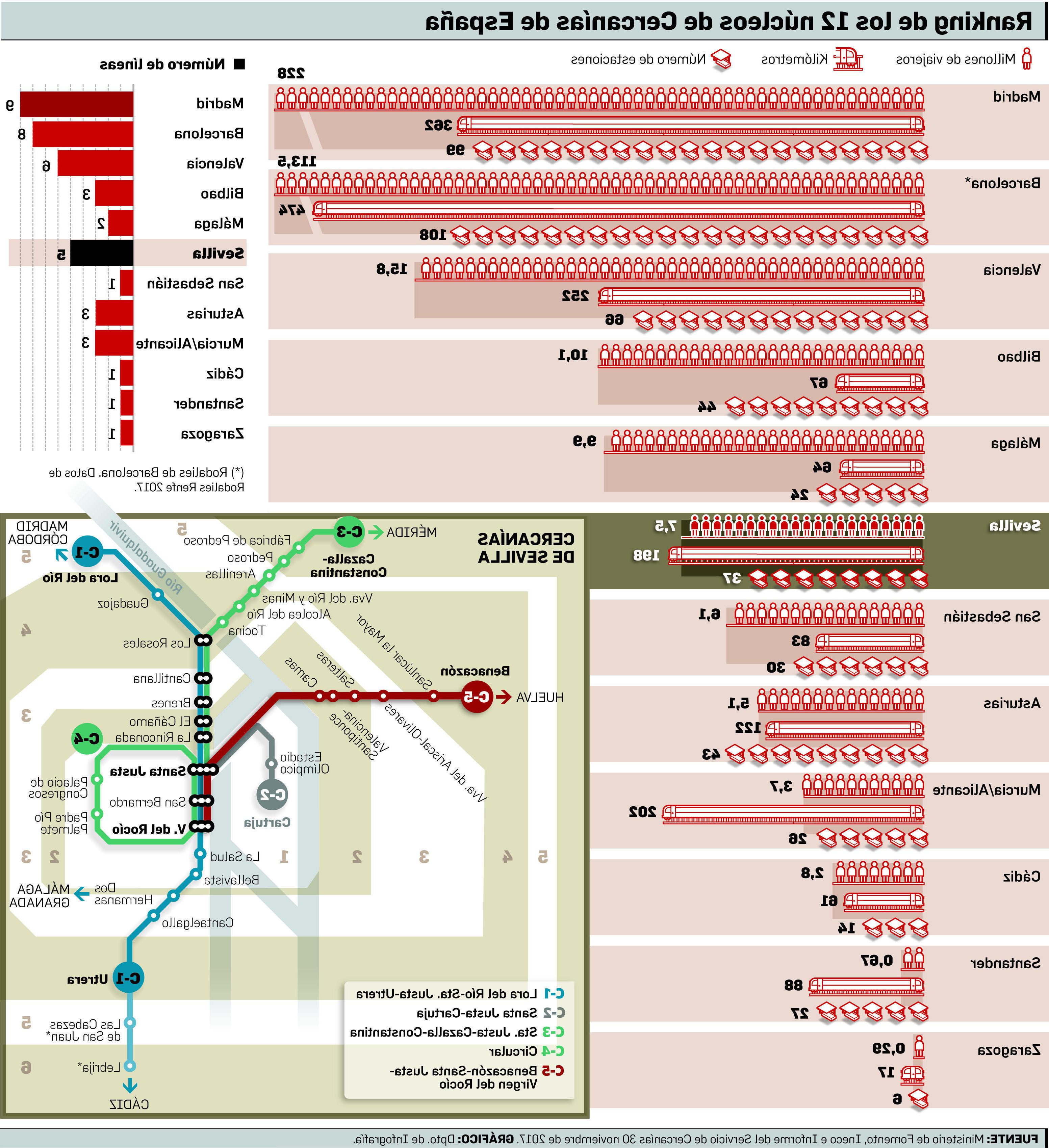 Horario Cercanias Sevilla X8d1 Cercanà as Sevilla Viajeros El Cercanà as De Sevilla Lejos Del