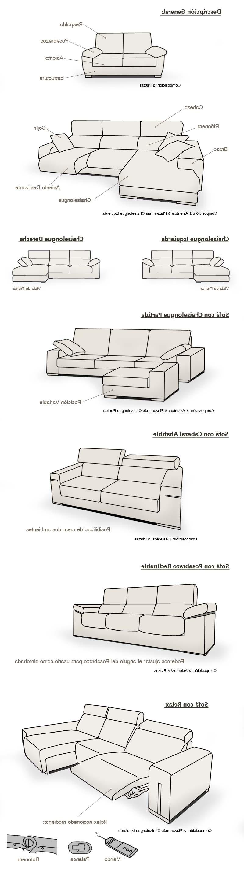 Partes De Un sofa Tqd3 Partes De Un sofÃ