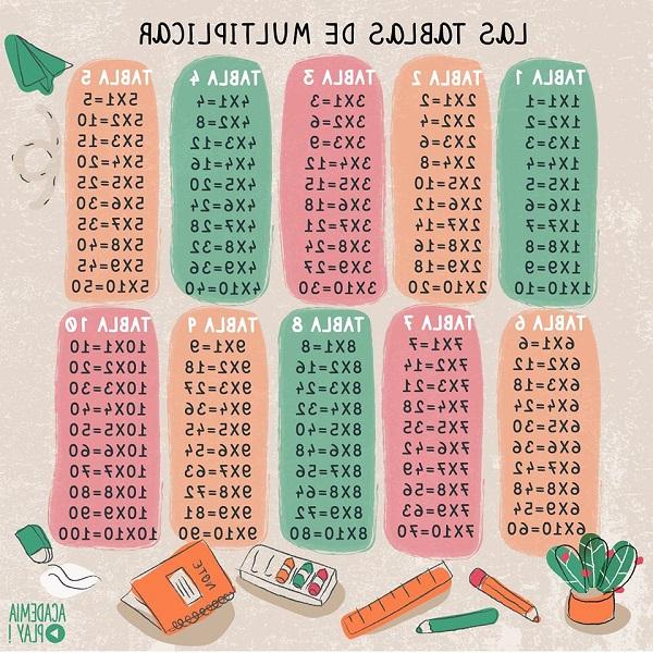 Tabla Del 4 E6d5 Tablas De Multiplicar Mà S De 100 Imà Genes De Tablas Para Descargar