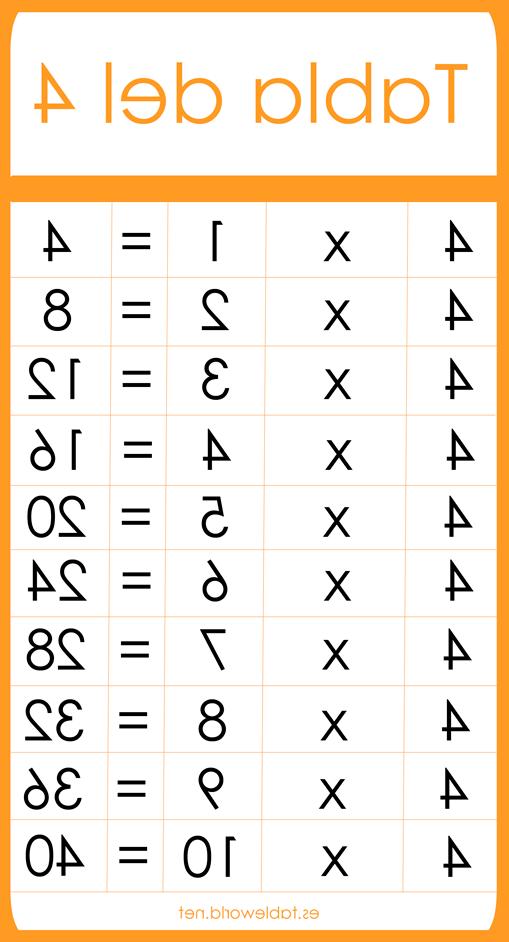 Tabla Del 4 Rldj Tabla Del 4 Flashcards On Tinycards