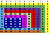 Tabla Del 4 Thdr Aprender Las Tablas De Multiplicar Ya No Sera Difà Cil Canal2