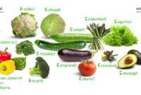 Verduras Thdr Verduras Bajas En Carbohidratos Las Mejores Y Las Peores T Doctor